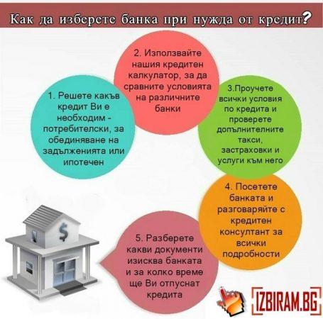 съвети, банка, къща