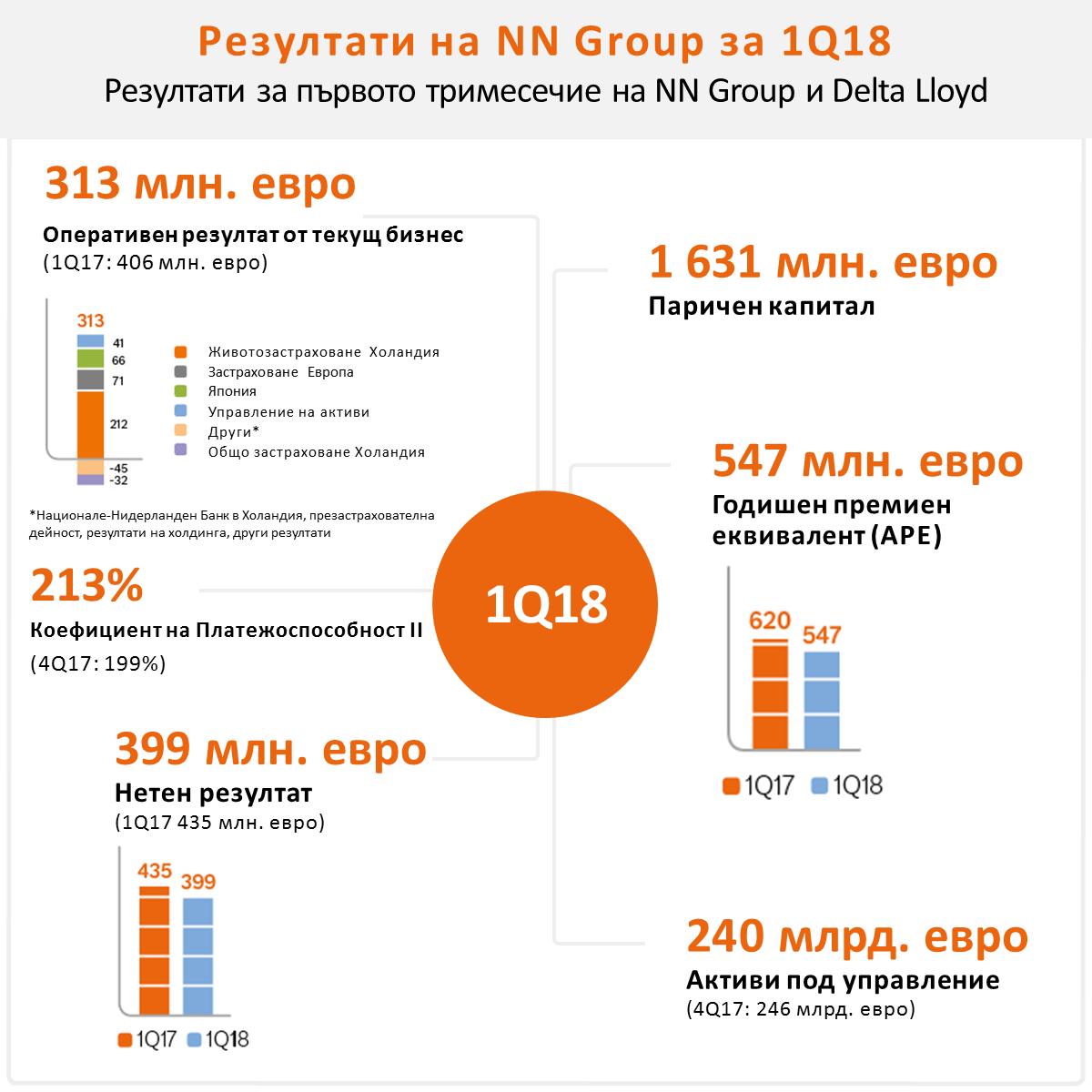 Коефициентът Платежоспособност II нараства до 213%, а интеграцията на NN и Делта Лойд се развива по план